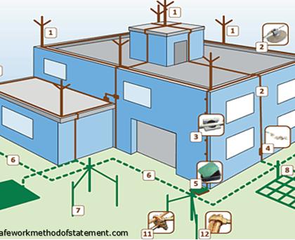 SPDA-Sistema-Proteção-contra-Descargas-Atmosféricas